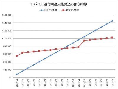 当初(1,500/月)計画での新旧支払い見積